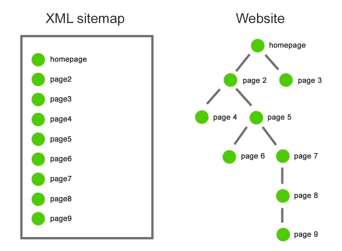 site-map-crawl-xml